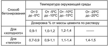 максимальная температура цементного раствора