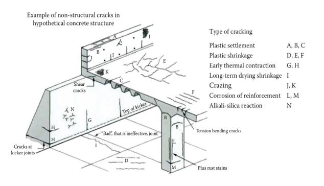 бетон трещит
