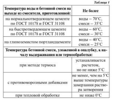 Сп температура бетонной смеси бетон заказать с доставкой в ярославле